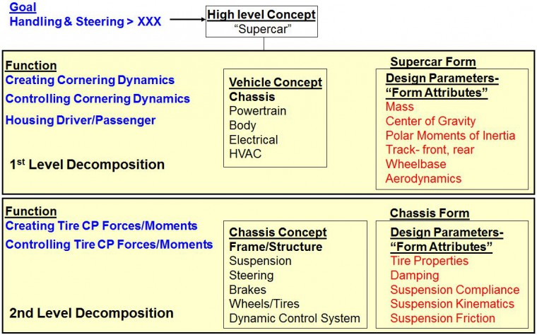 Ahlman Engineering Requirements Cascade Example